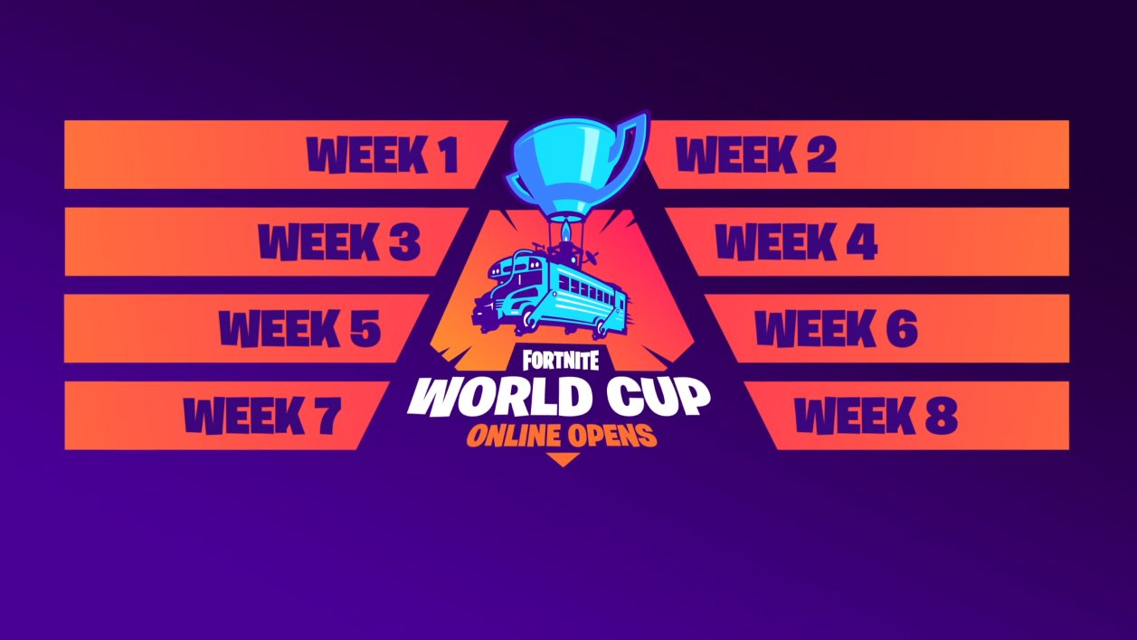 Fortnite World Cup Duos Finals Scores Standings Dot Esports
